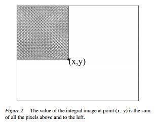 integral images